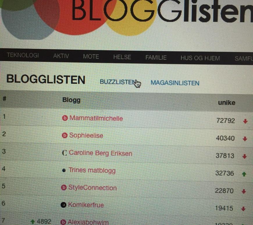 Blogglisten.no 3. oktober 2015