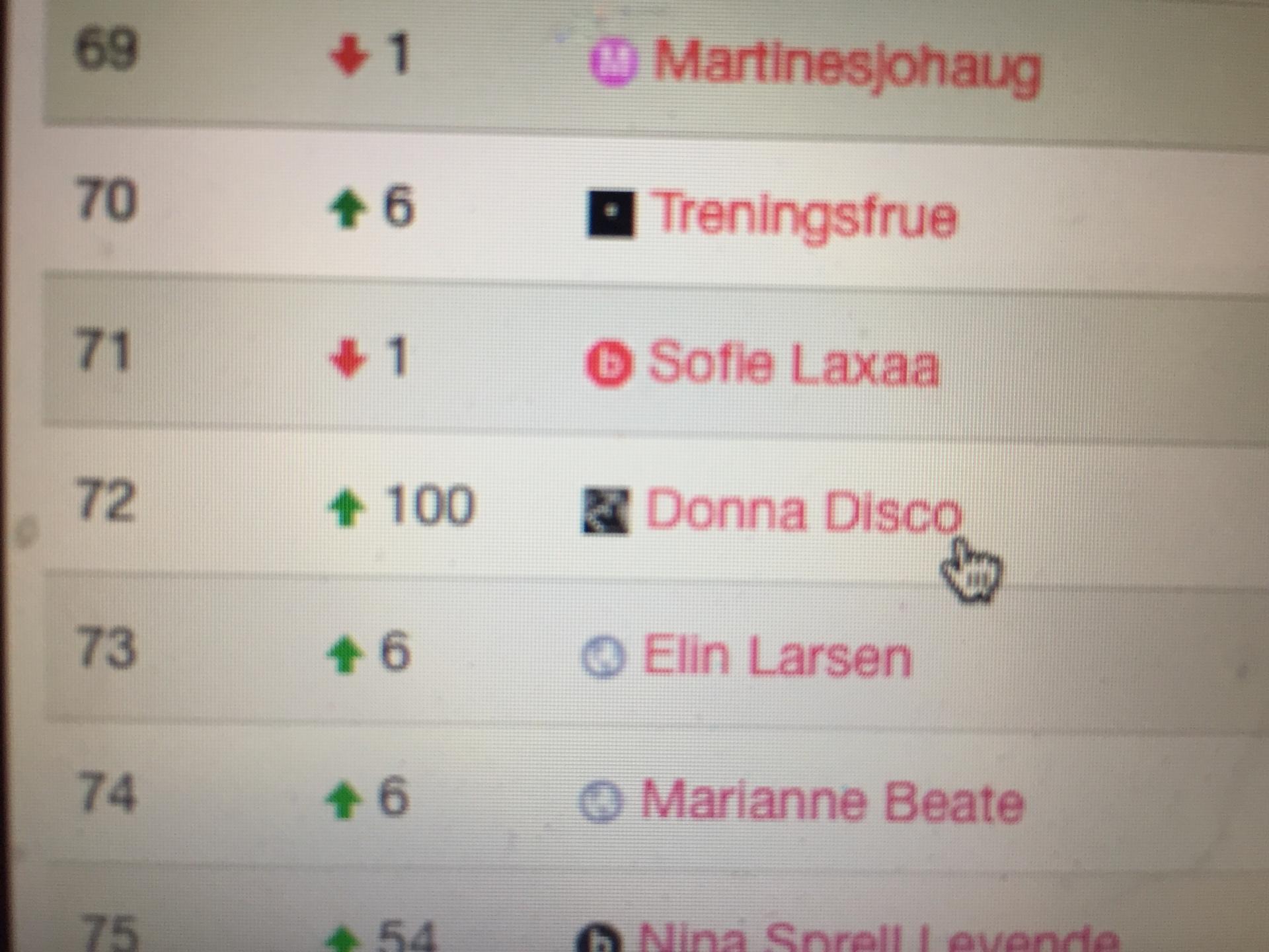 Blogglisten.no Donna Disco på 72. plass